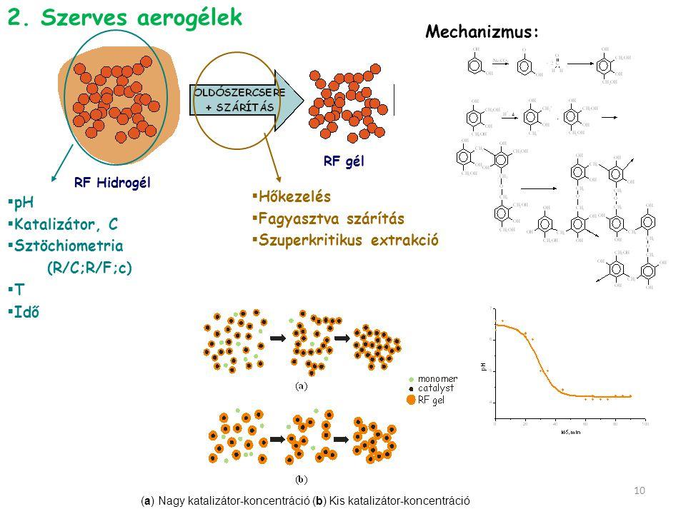 (a) Nagy katalizátor-koncentráció (b) Kis katalizátor-koncentráció