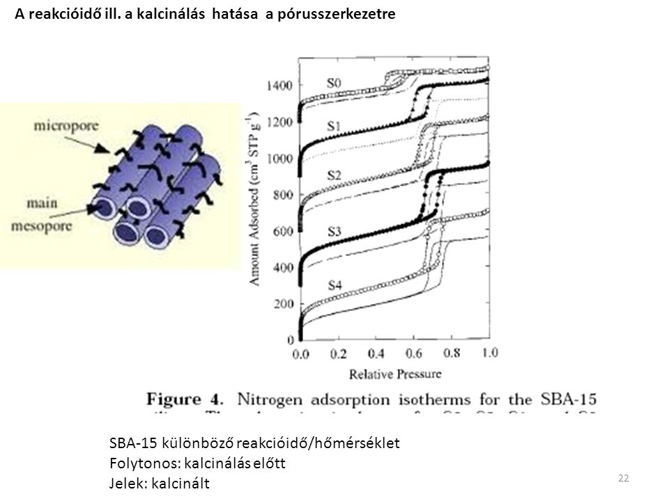 A reakcióidő ill. a kalcinálás hatása a pórusszerkezetre