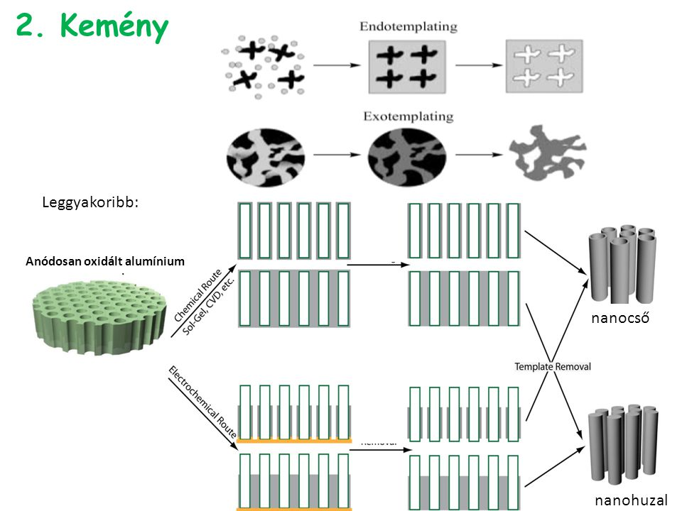 2. Kemény Leggyakoribb: nanocső nanohuzal Anódosan oxidált alumínium