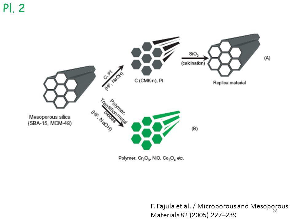 Pl. 2 F. Fajula et al. / Microporous and Mesoporous Materials 82 (2005) 227–239