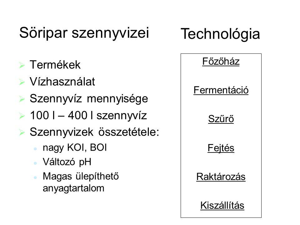Technológia Söripar szennyvizei Termékek Vízhasználat