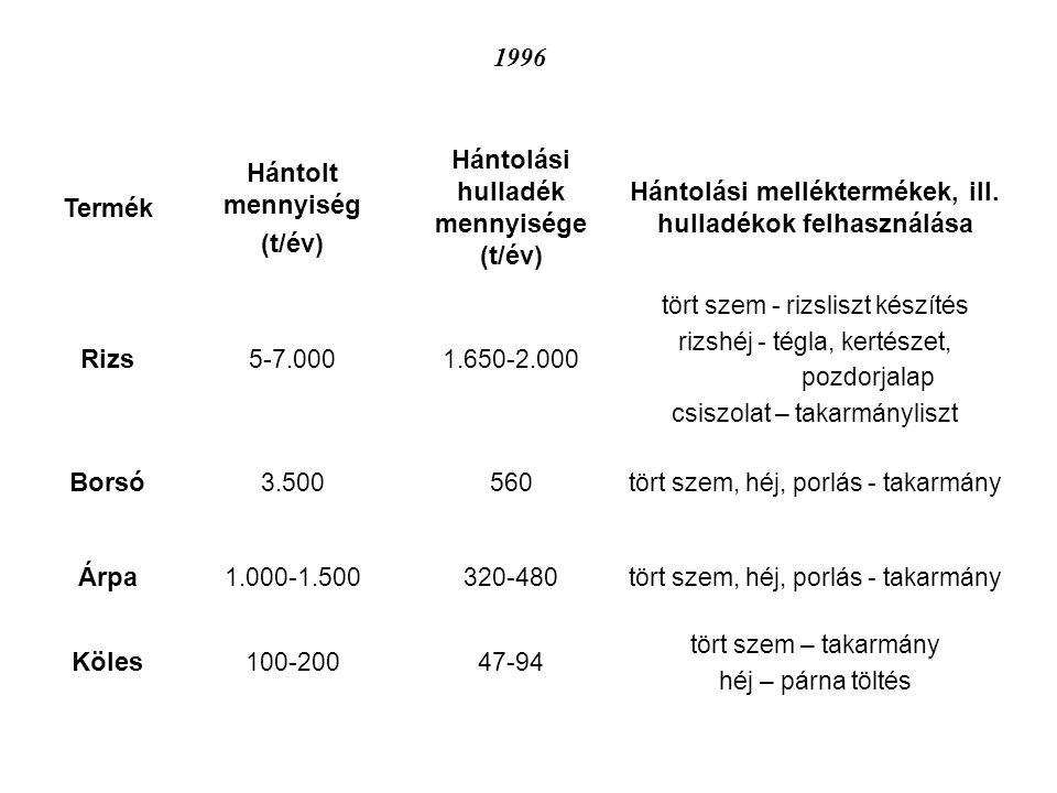Hántolási hulladék mennyisége (t/év)