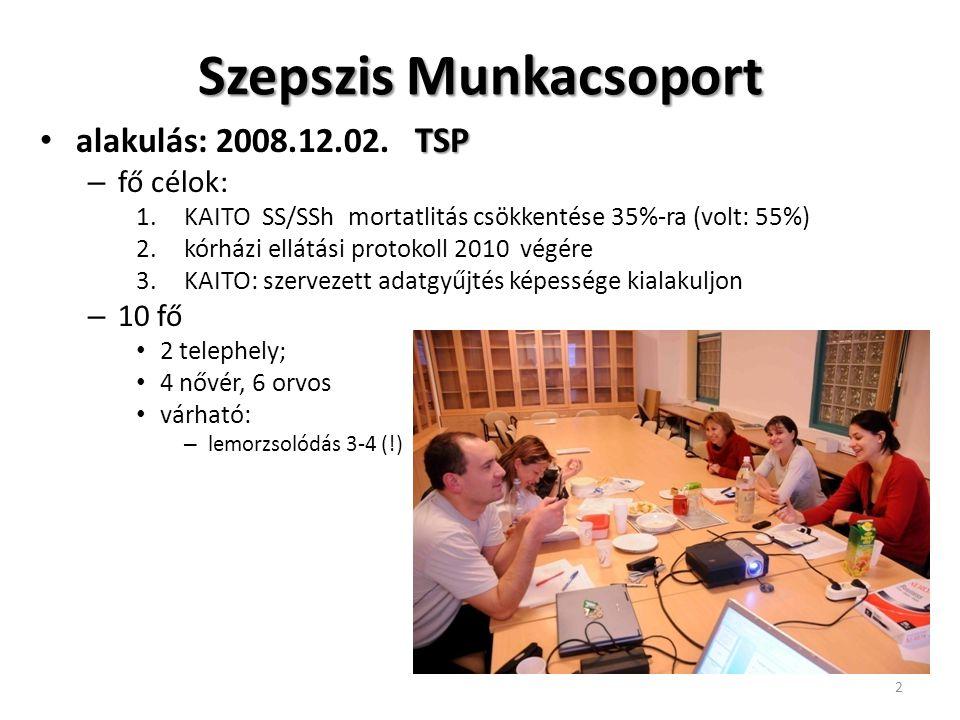 Szepszis Munkacsoport