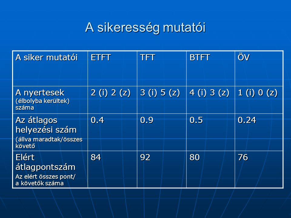 A sikeresség mutatói A siker mutatói ETFT TFT BTFT ÖV