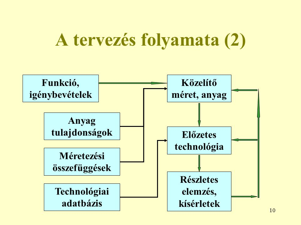 A tervezés folyamata (2)