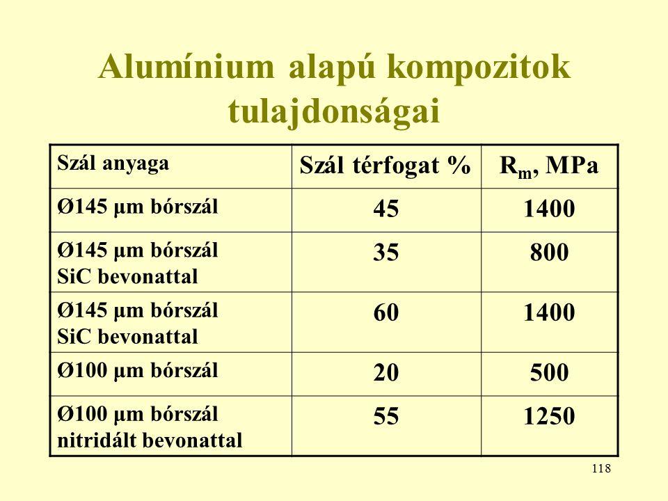 Alumínium alapú kompozitok tulajdonságai