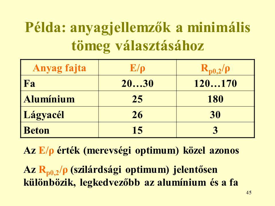 Példa: anyagjellemzők a minimális tömeg választásához