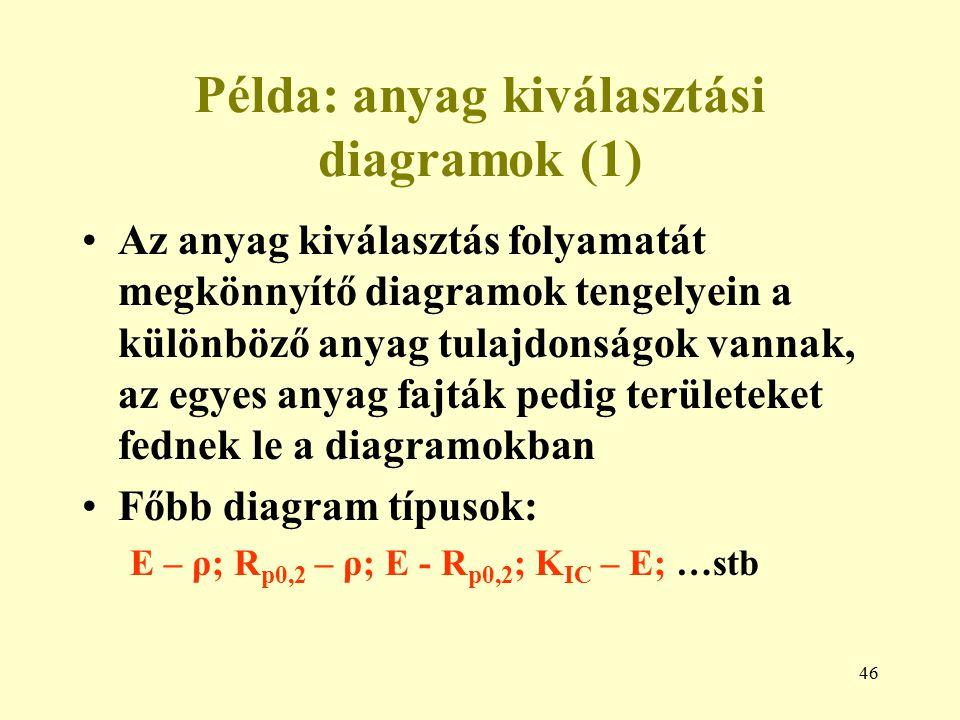 Példa: anyag kiválasztási diagramok (1)