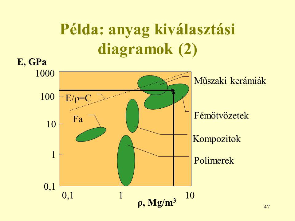 Példa: anyag kiválasztási diagramok (2)