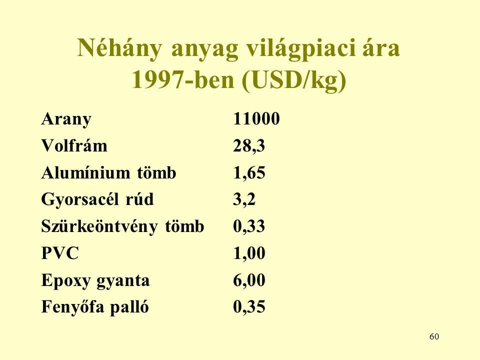 Néhány anyag világpiaci ára 1997-ben (USD/kg)