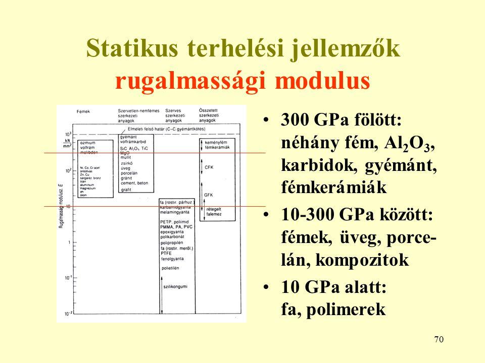 Statikus terhelési jellemzők rugalmassági modulus