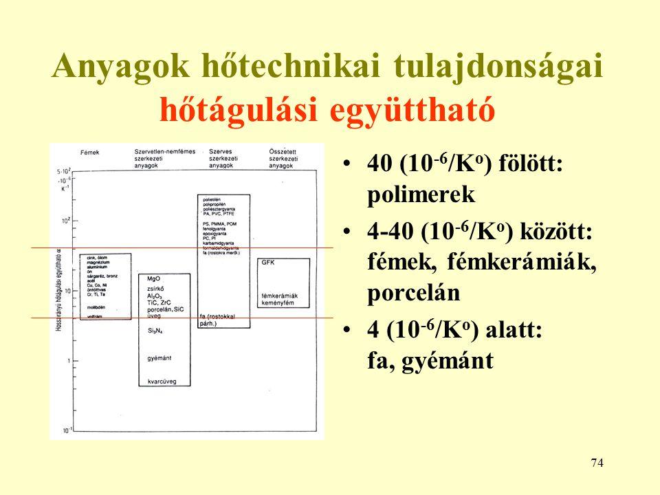 Anyagok hőtechnikai tulajdonságai hőtágulási együttható
