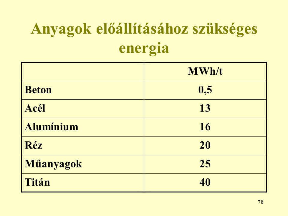 Anyagok előállításához szükséges energia