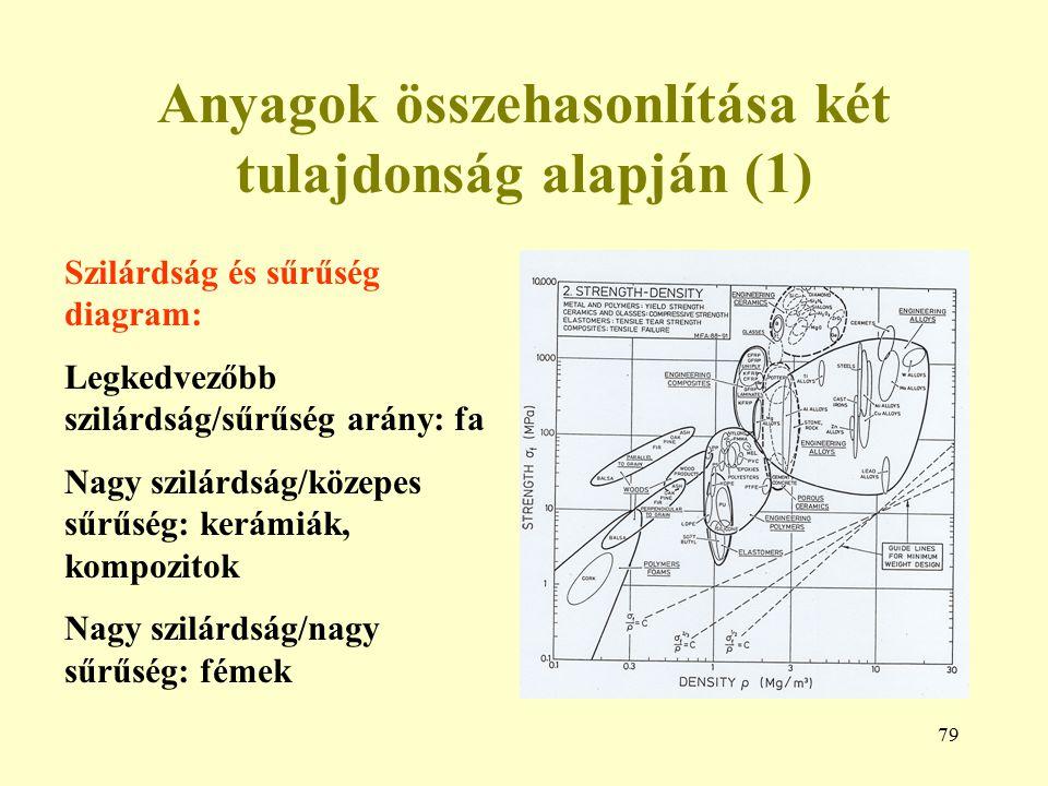 Anyagok összehasonlítása két tulajdonság alapján (1)
