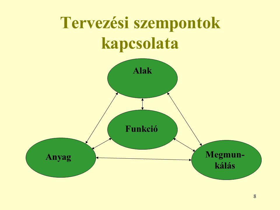 Tervezési szempontok kapcsolata
