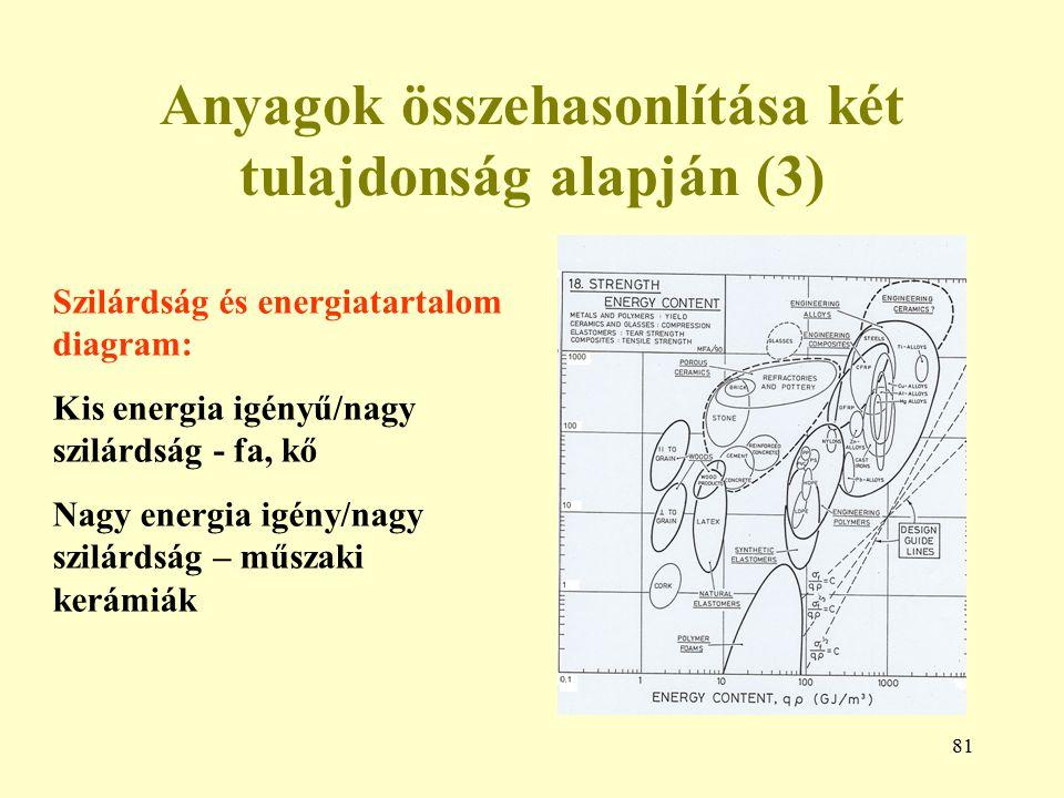 Anyagok összehasonlítása két tulajdonság alapján (3)