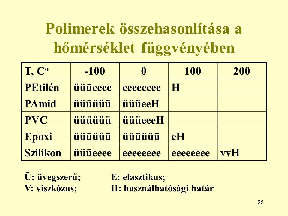 Polimerek összehasonlítása a hőmérséklet függvényében