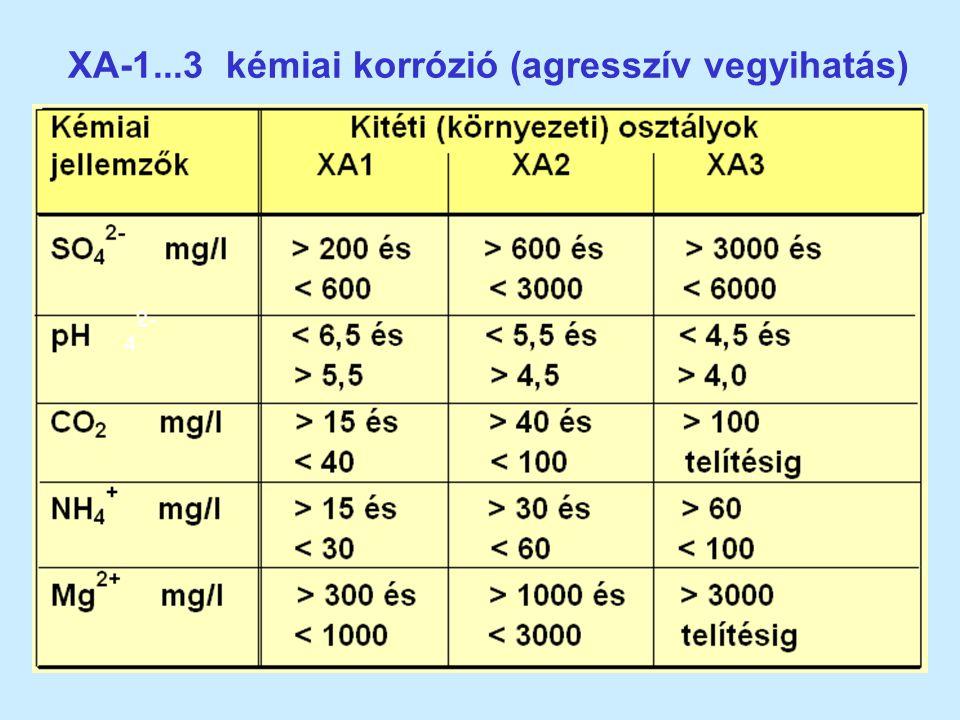 XA-1...3 kémiai korrózió (agresszív vegyihatás)