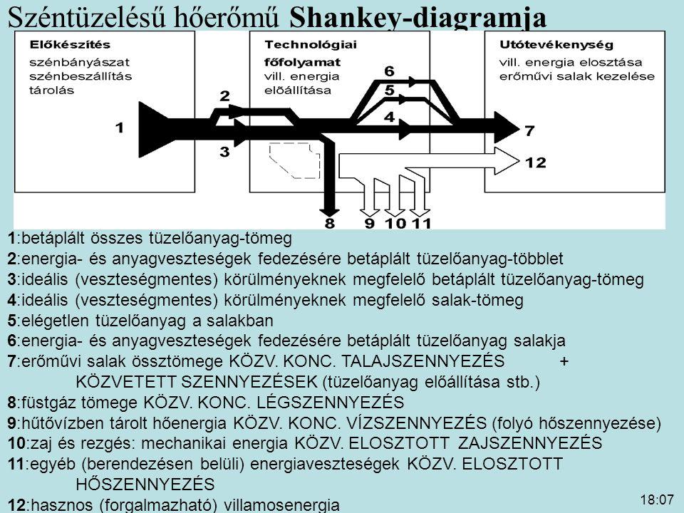 Széntüzelésű hőerőmű Shankey-diagramja