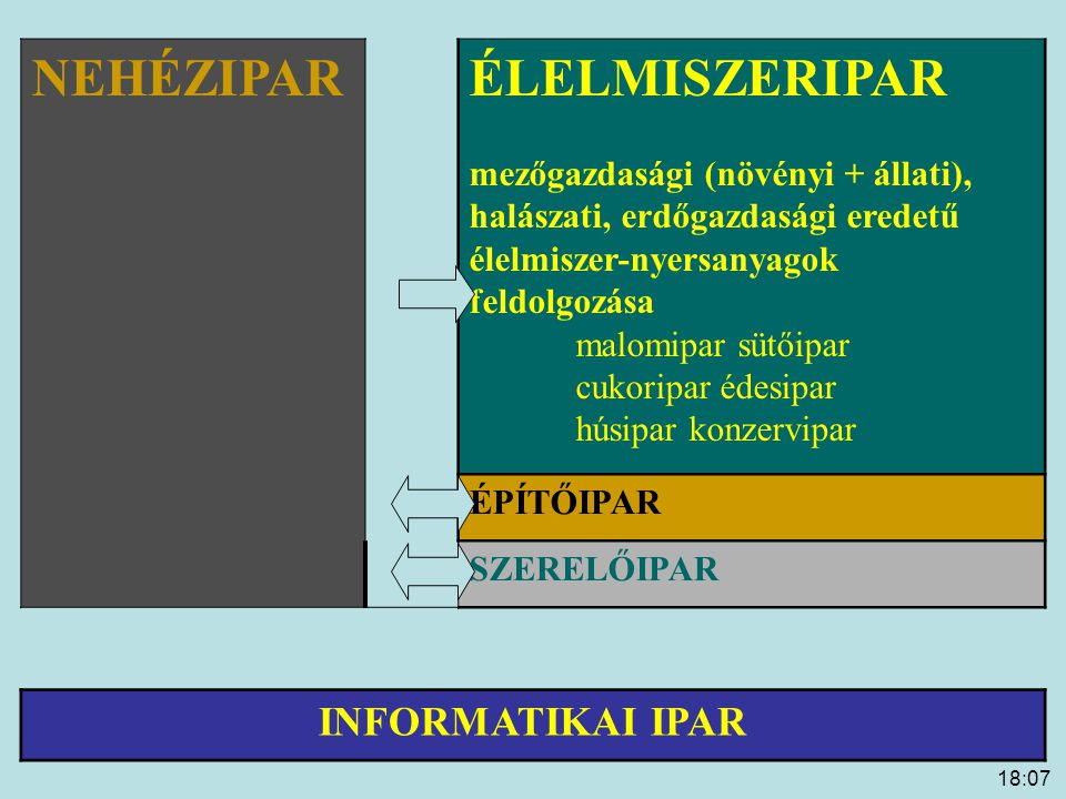 NEHÉZIPAR ÉLELMISZERIPAR INFORMATIKAI IPAR
