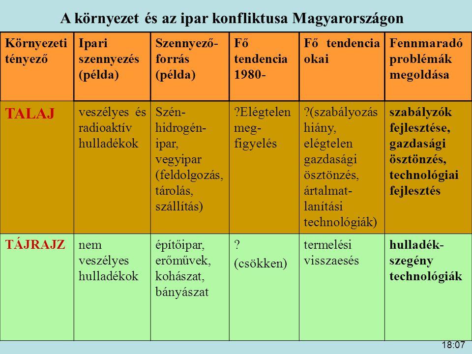 A környezet és az ipar konfliktusa Magyarországon
