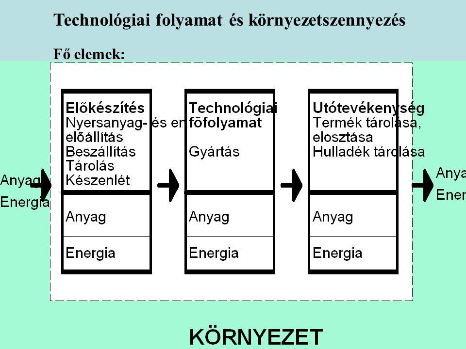 Technológiai folyamat és környezetszennyezés