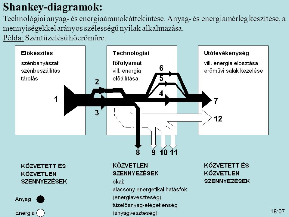 Shankey-diagramok: