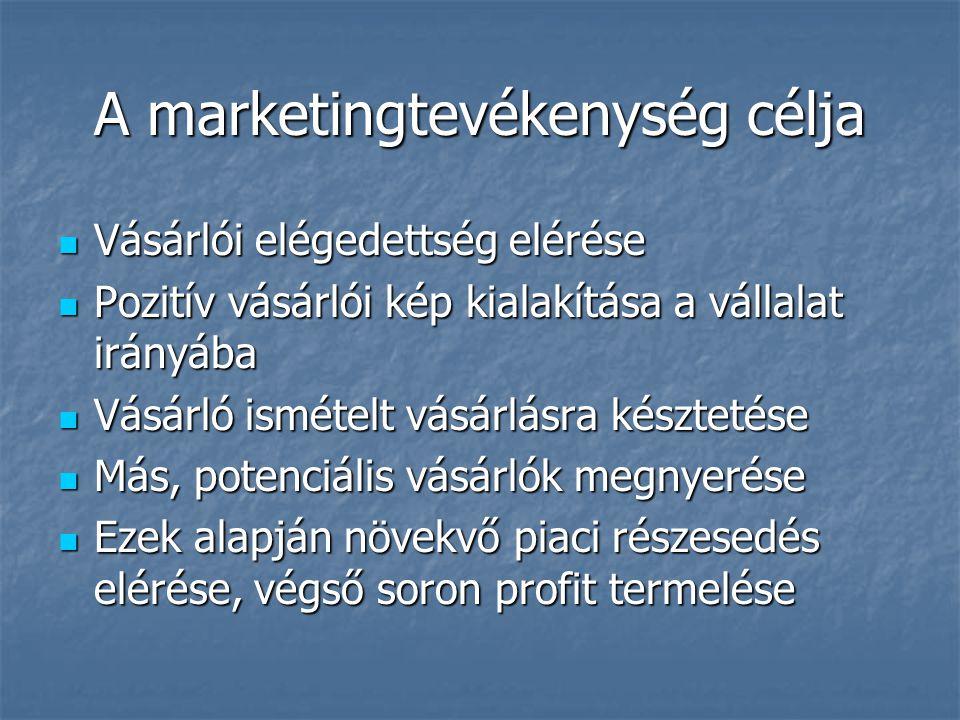A marketingtevékenység célja