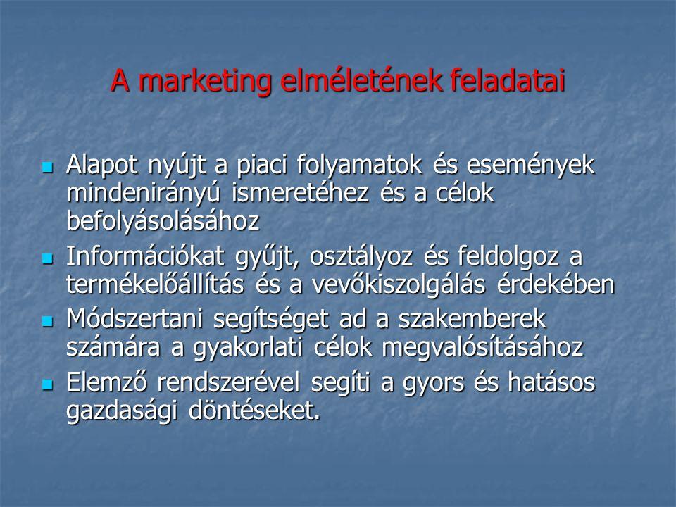 A marketing elméletének feladatai