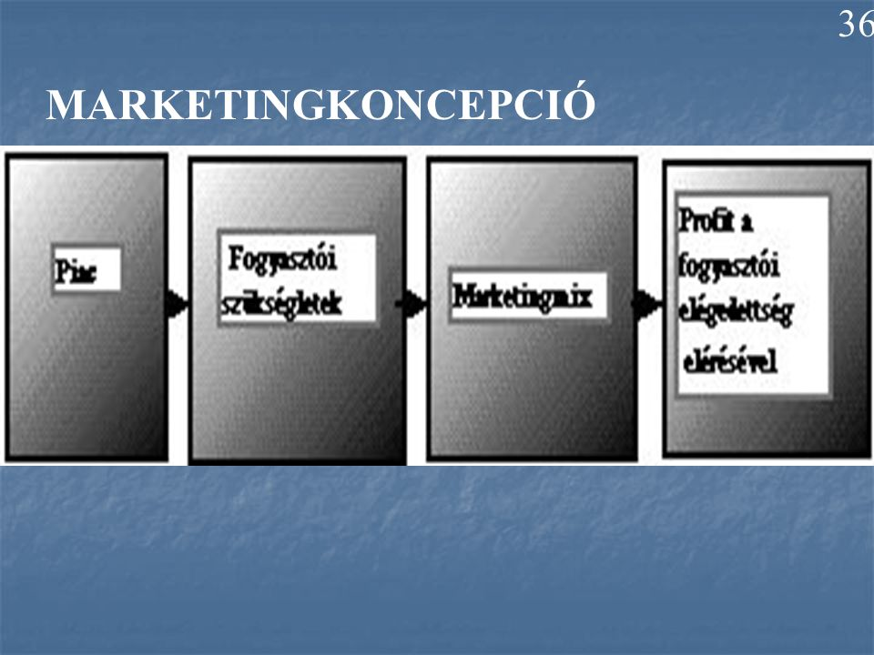 36 MARKETINGKONCEPCIÓ