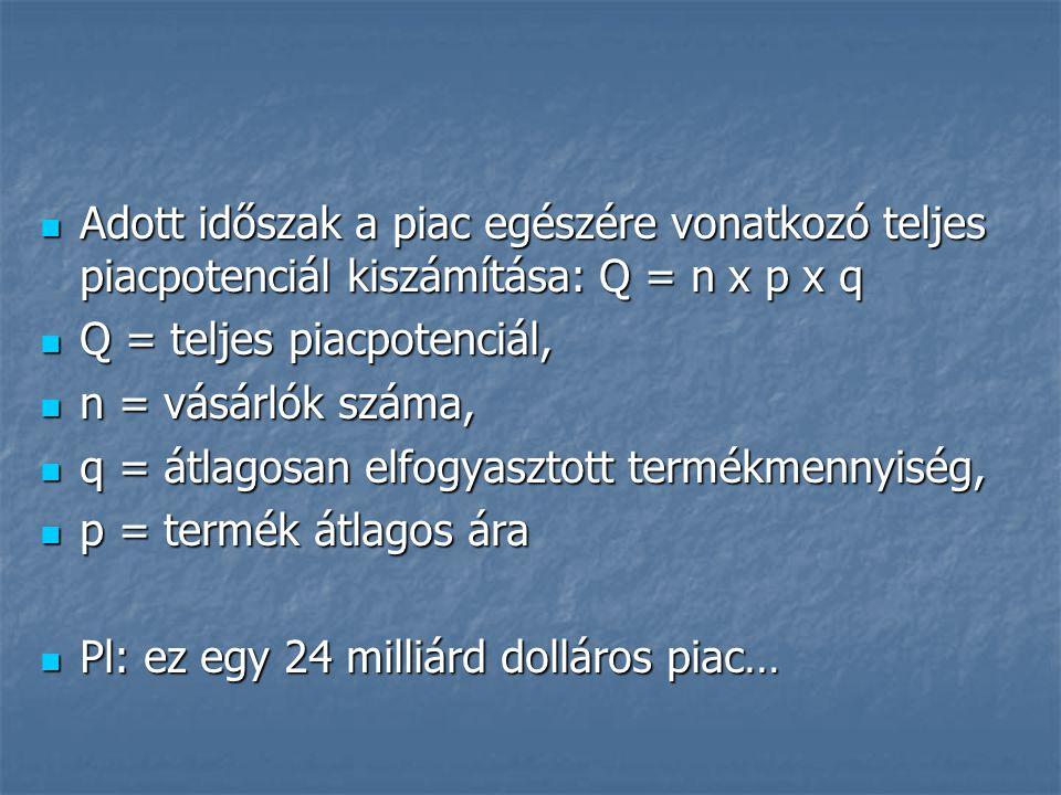 Adott időszak a piac egészére vonatkozó teljes piacpotenciál kiszámítása: Q = n x p x q