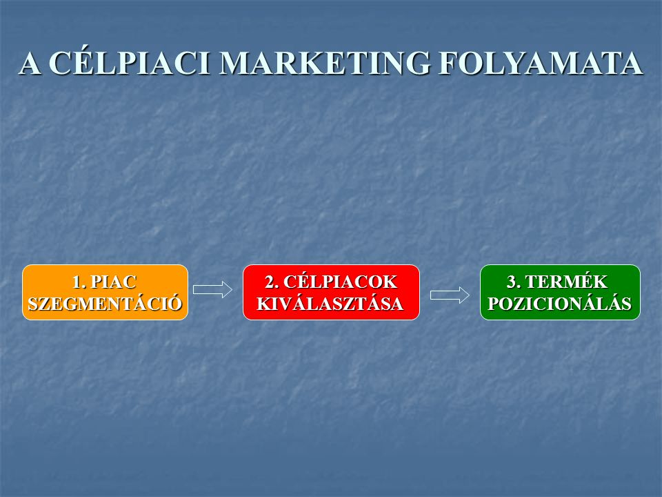 A CÉLPIACI MARKETING FOLYAMATA