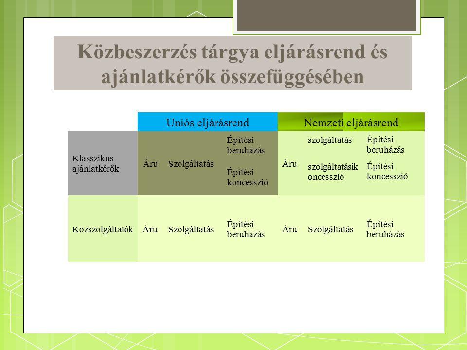 Közbeszerzés tárgya eljárásrend és ajánlatkérők összefüggésében