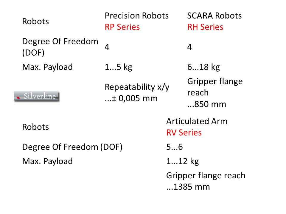 Robots Precision Robots RP Series. SCARA Robots RH Series. Degree Of Freedom (DOF) 4. Max. Payload.