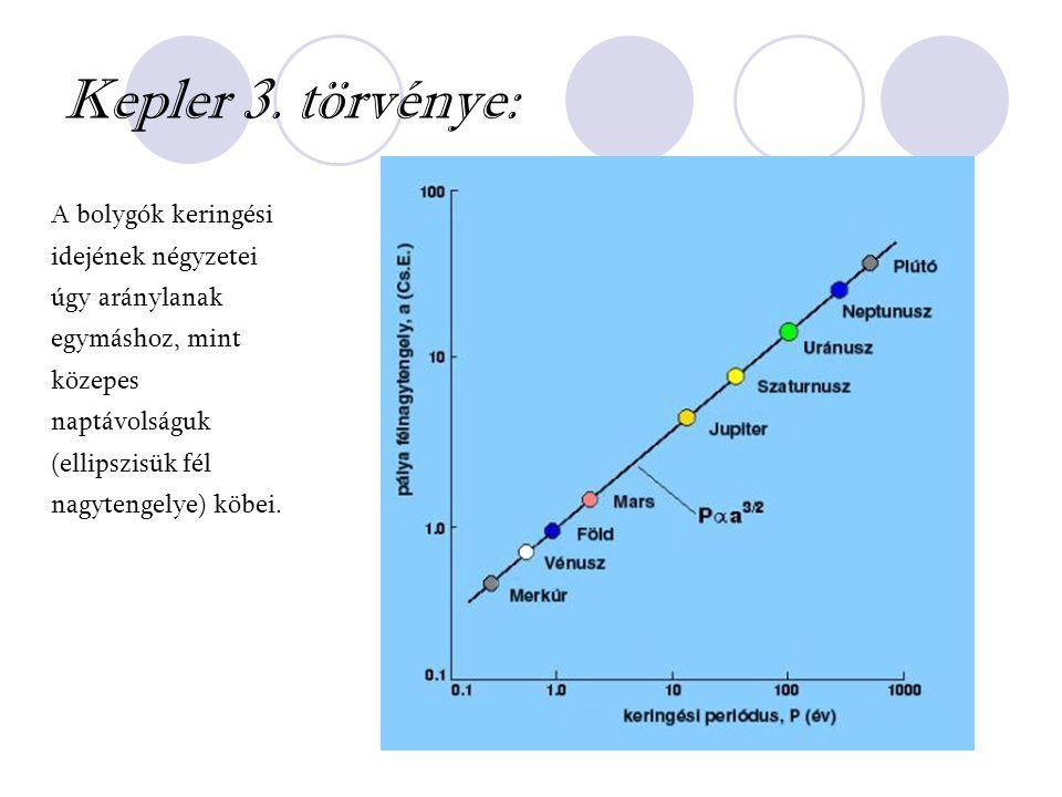 Kepler 3.
