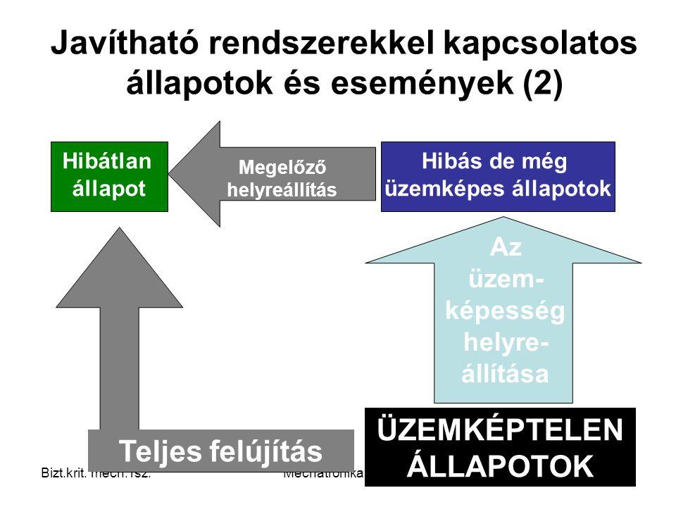 Javítható rendszerekkel kapcsolatos állapotok és események (2)