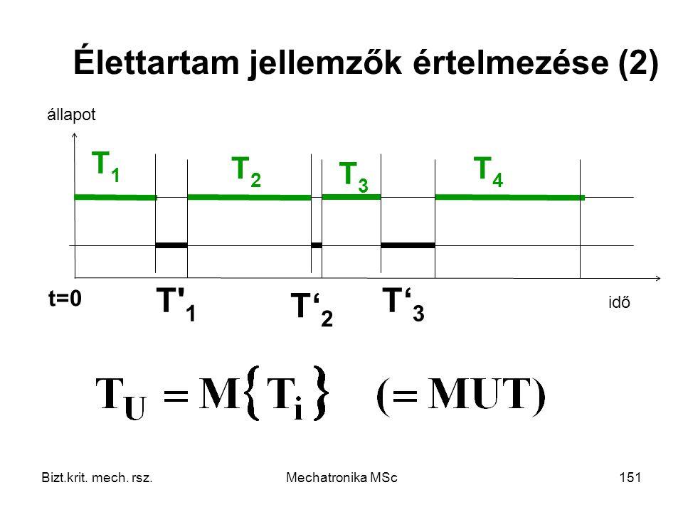 T 1 T'2 T'3 T1 T2 T3 T4 t=0 állapot idő Bizt.krit. mech. rsz.