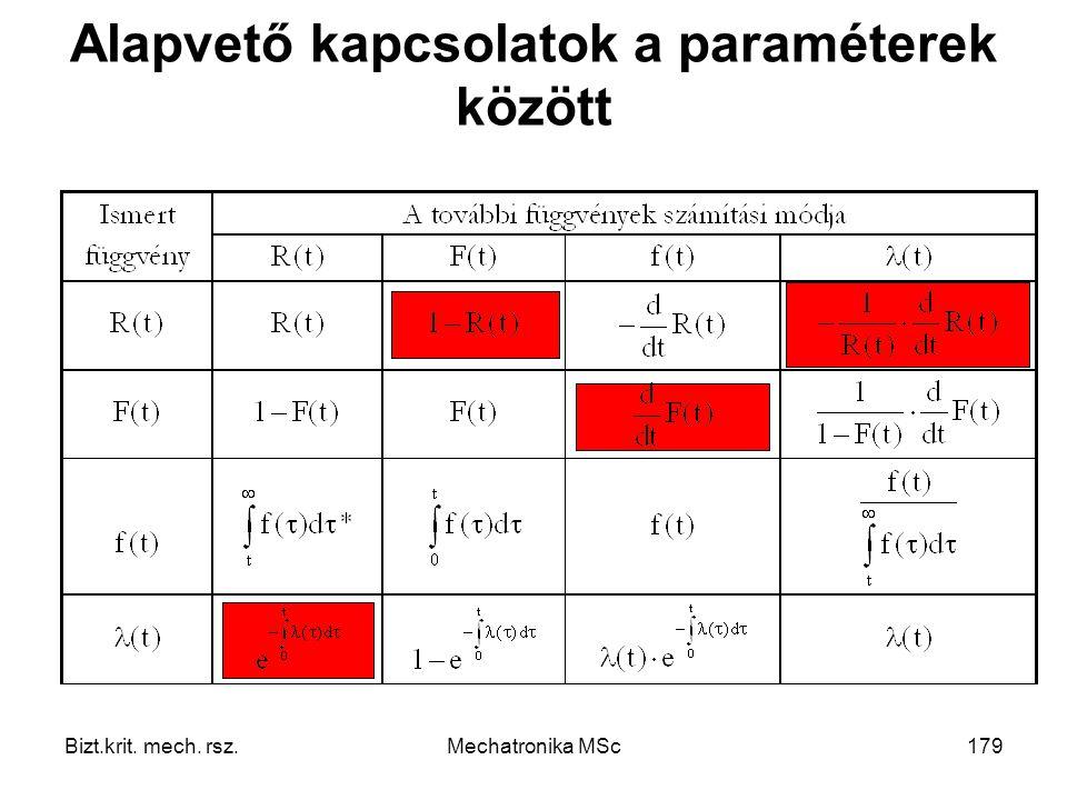 Alapvető kapcsolatok a paraméterek között