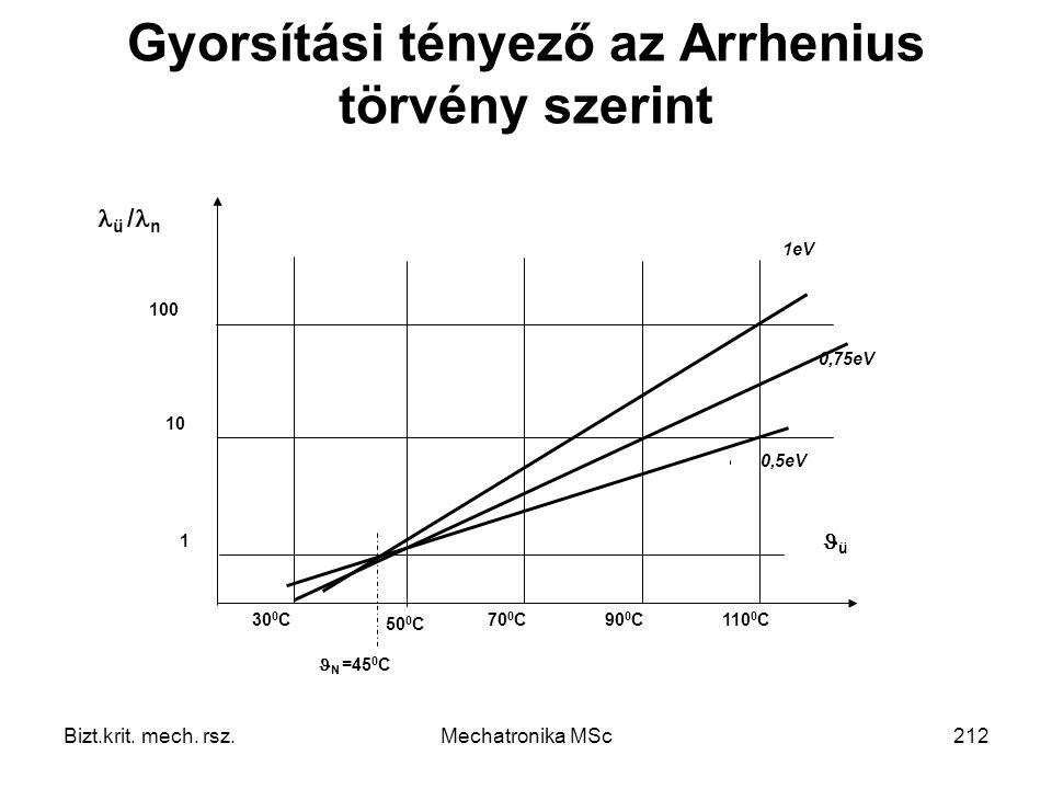 Gyorsítási tényező az Arrhenius törvény szerint