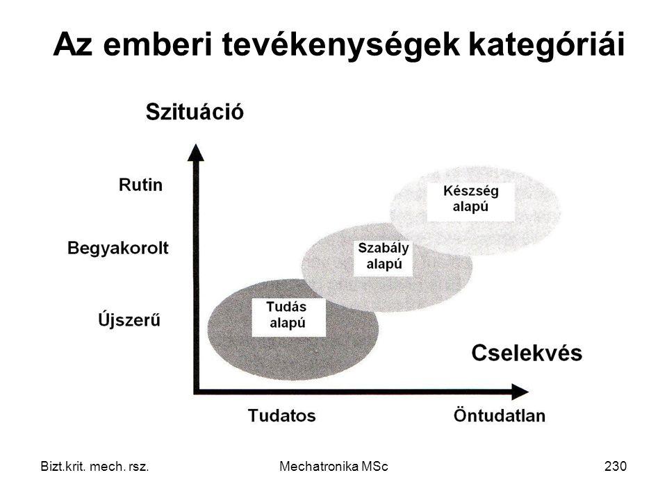Az emberi tevékenységek kategóriái