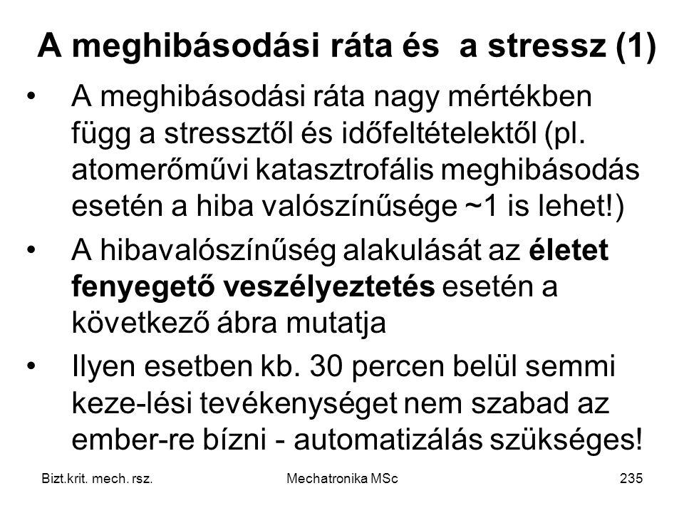 A meghibásodási ráta és a stressz (1)