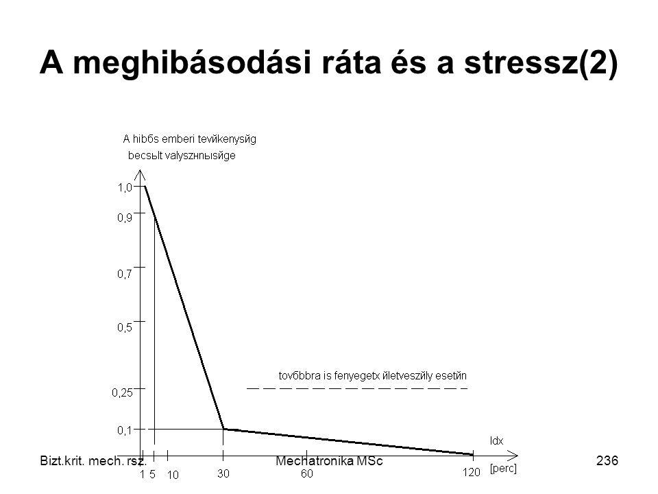 A meghibásodási ráta és a stressz(2)
