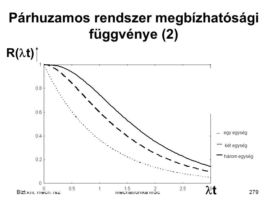 Párhuzamos rendszer megbízhatósági függvénye (2)