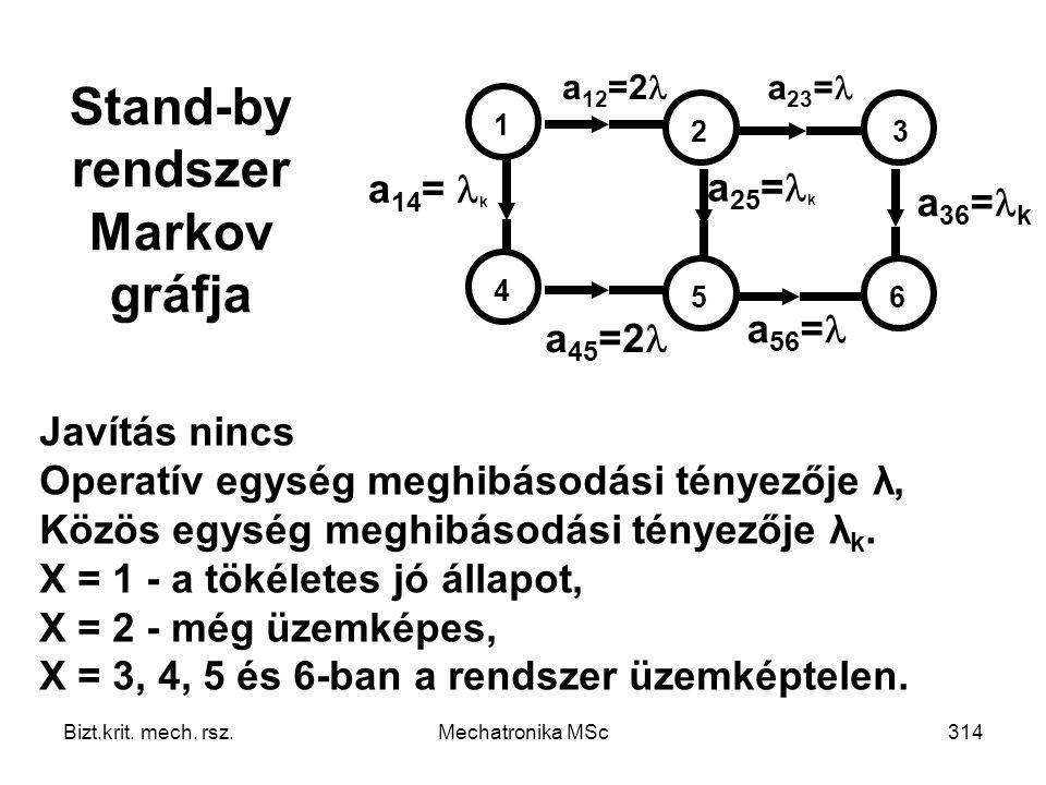 Stand-by rendszer Markov gráfja