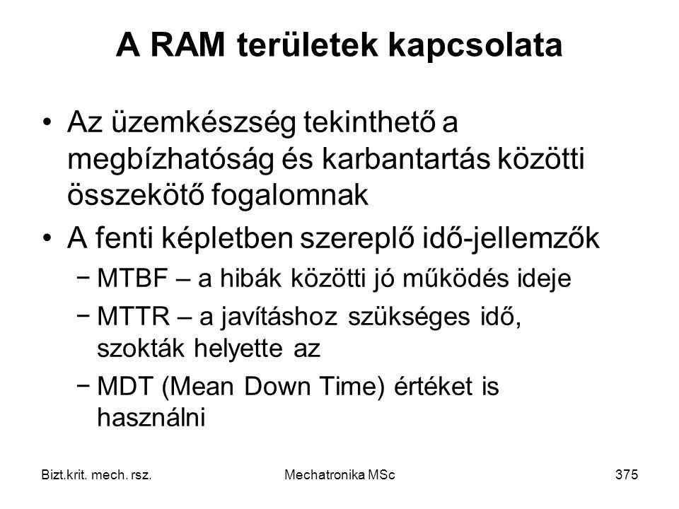 A RAM területek kapcsolata