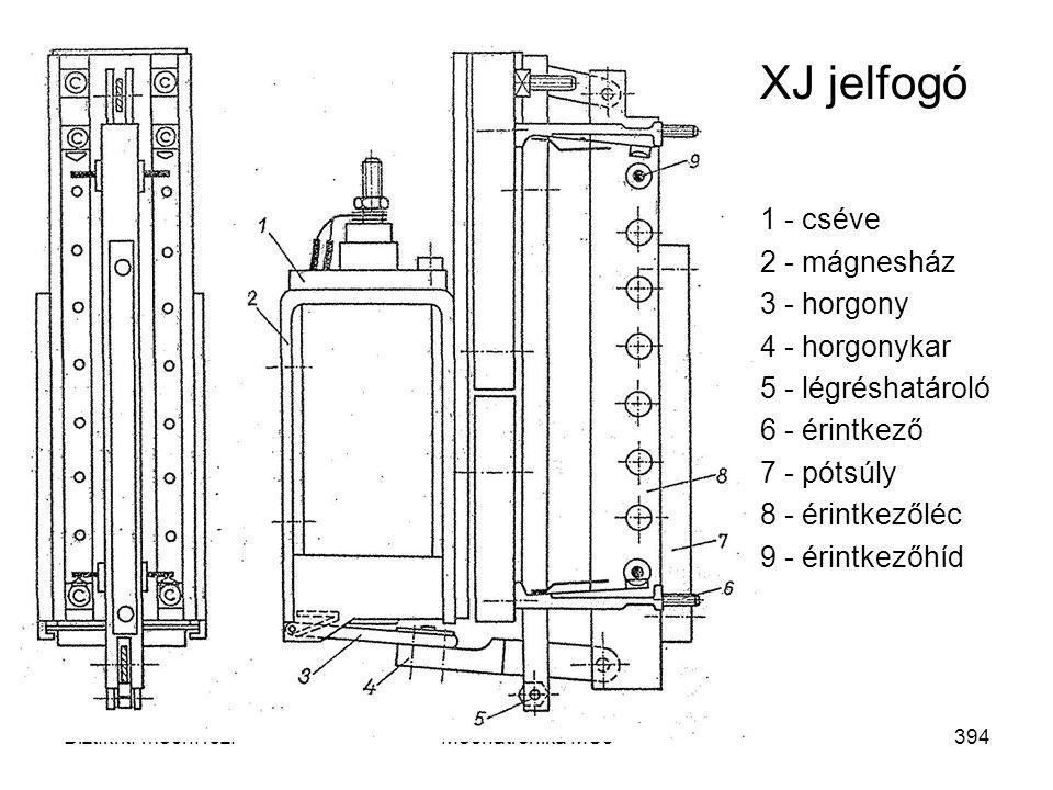 XJ jelfogó 1 - cséve 2 - mágnesház 3 - horgony 4 - horgonykar