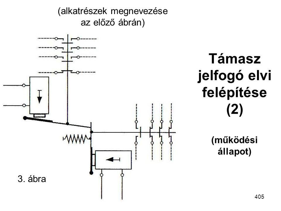 Támasz jelfogó elvi felépítése (2) (működési állapot)