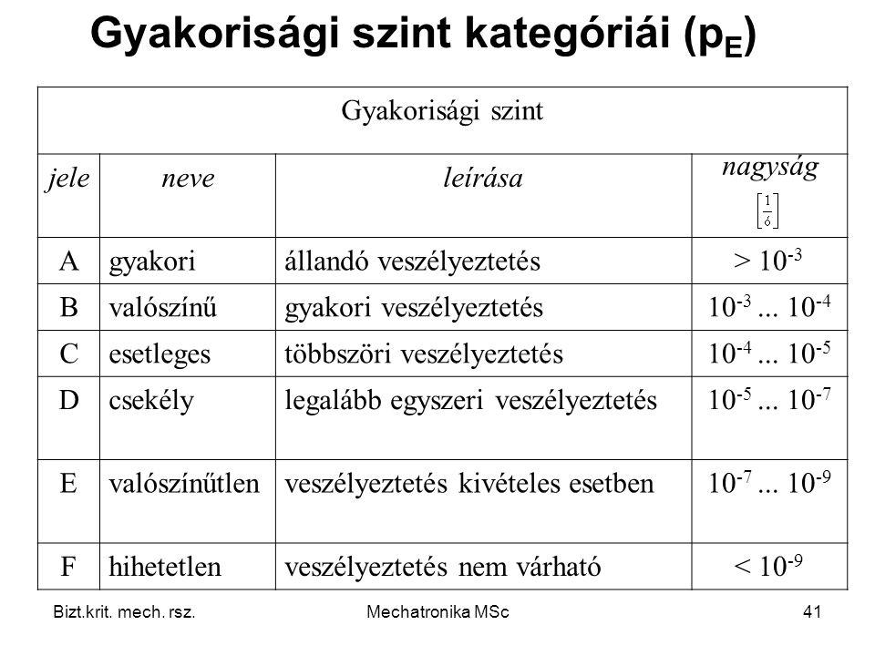 Gyakorisági szint kategóriái (pE)