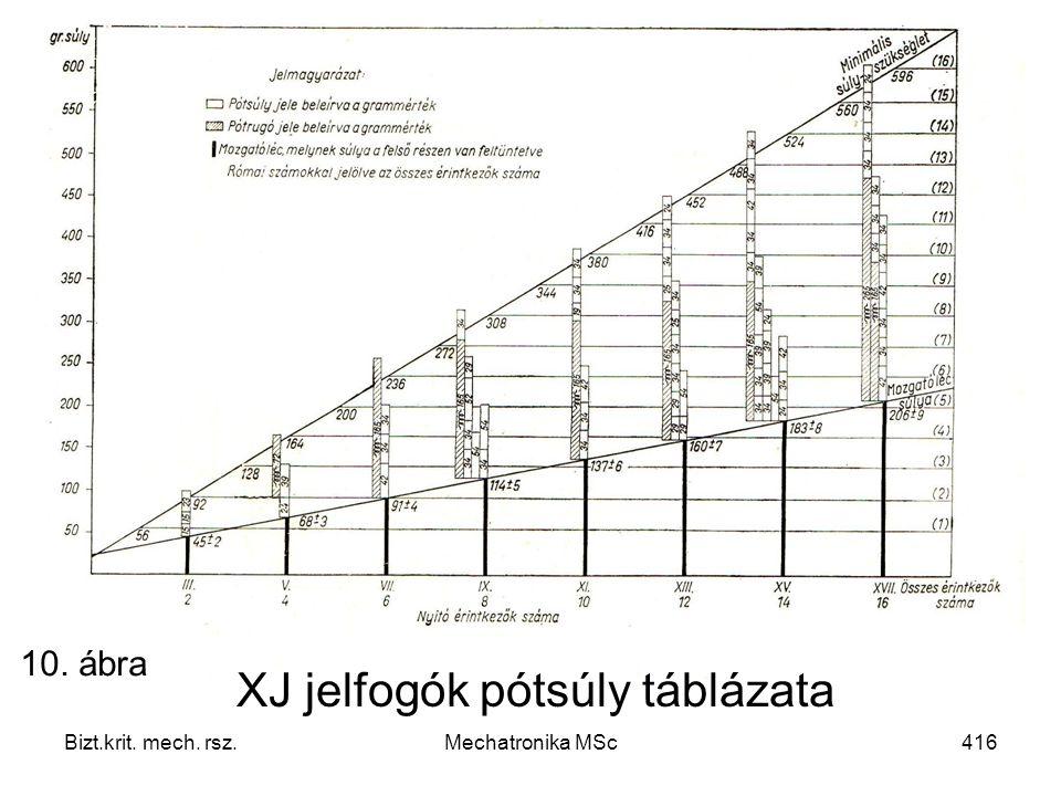 XJ jelfogók pótsúly táblázata