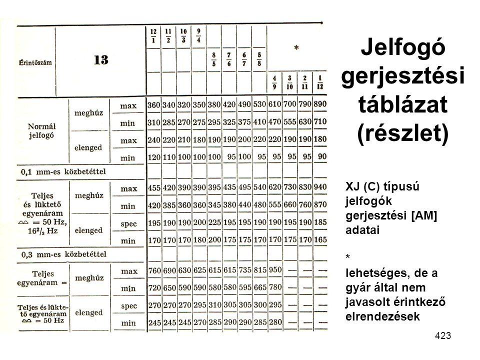 Jelfogó gerjesztési táblázat (részlet)